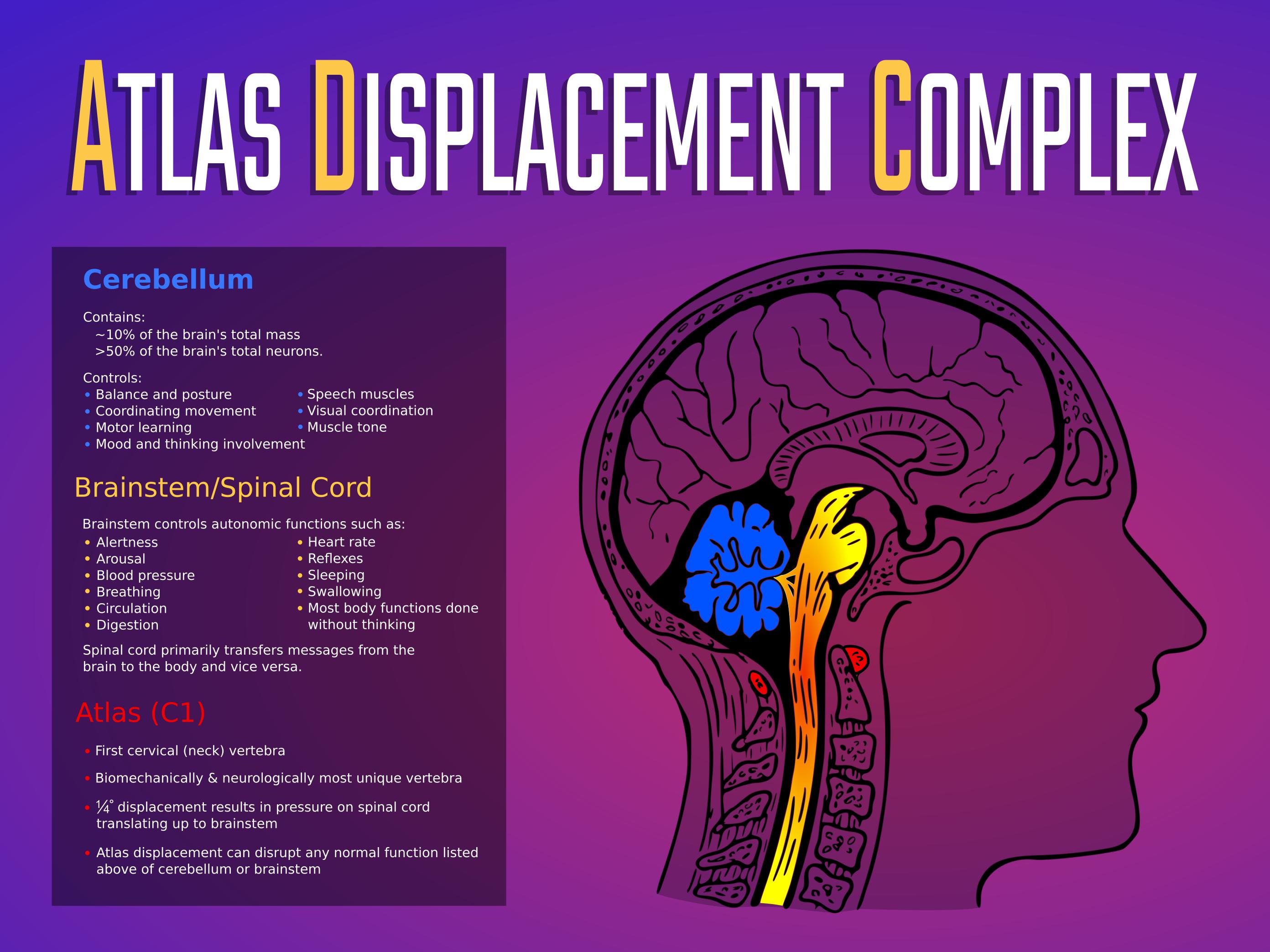 Atlas Upper Cervical Misalignment